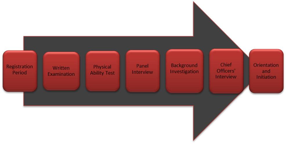Diagram of Firefighter Selection Process for 2014